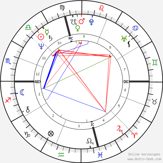 Karen Allen astro natal birth chart, Karen Allen horoscope, astrology