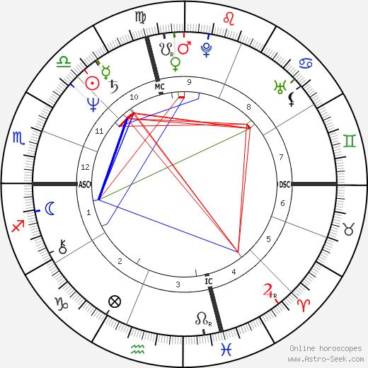 Karen Allen tema natale, oroscopo, Karen Allen oroscopi gratuiti, astrologia