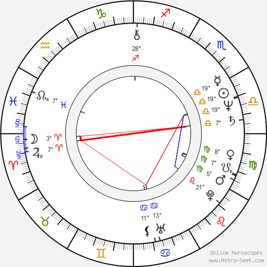 Lucy Grantham birth chart, biography, wikipedia 2019, 2020