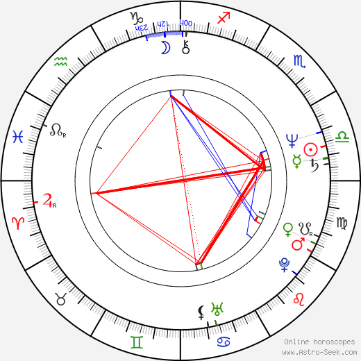 Marc Storace birth chart, Marc Storace astro natal horoscope, astrology
