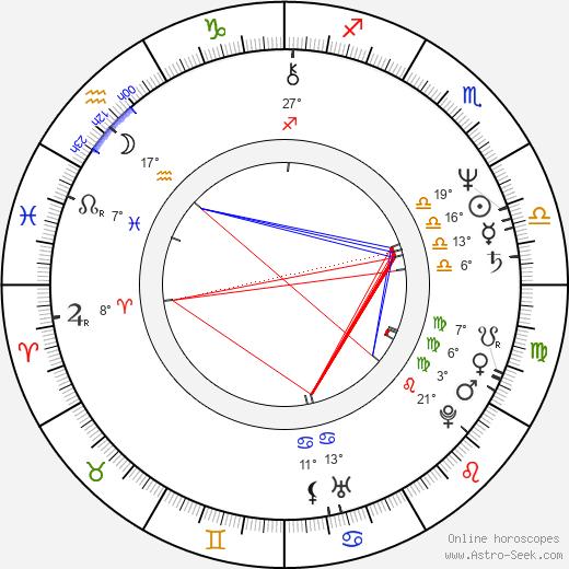 Mario Kassar birth chart, biography, wikipedia 2020, 2021