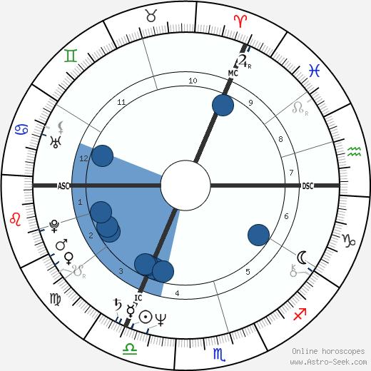 Mark Boothby wikipedia, horoscope, astrology, instagram
