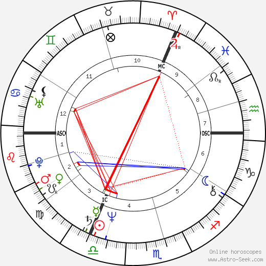Mark Boothby birth chart, Mark Boothby astro natal horoscope, astrology