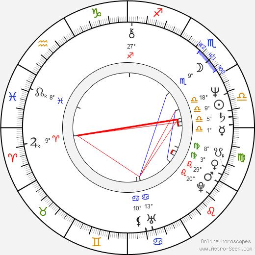 Nick Glennie-Smith birth chart, biography, wikipedia 2018, 2019