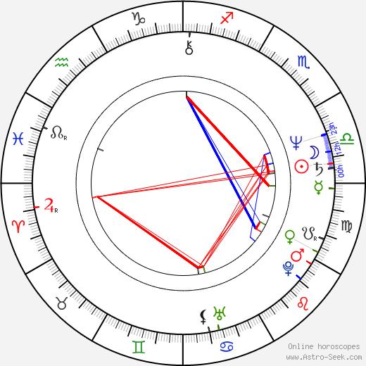 Oľga Pohanková день рождения гороскоп, Oľga Pohanková Натальная карта онлайн