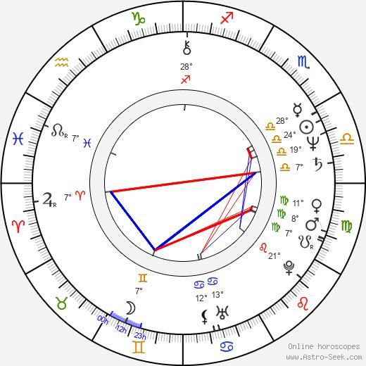 Pam Dawber birth chart, biography, wikipedia 2018, 2019