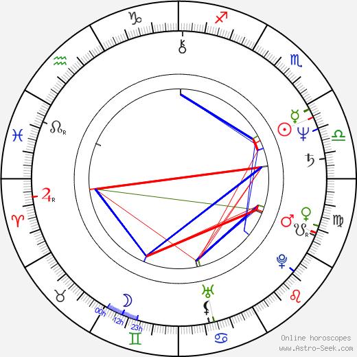 Pam Dawber astro natal birth chart, Pam Dawber horoscope, astrology