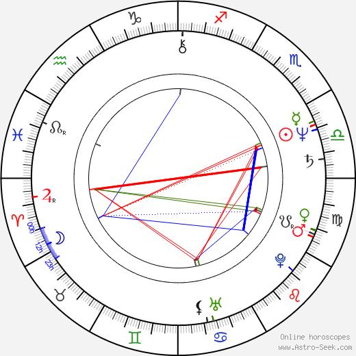 Peter Richardson birth chart, Peter Richardson astro natal horoscope, astrology