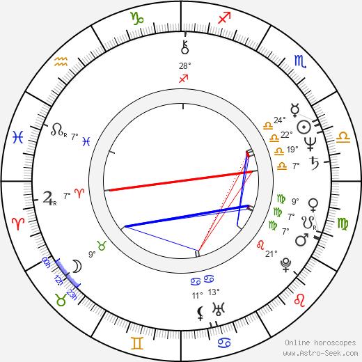 Petr Hanus birth chart, biography, wikipedia 2019, 2020