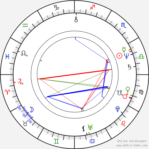 Petr Hanus astro natal birth chart, Petr Hanus horoscope, astrology