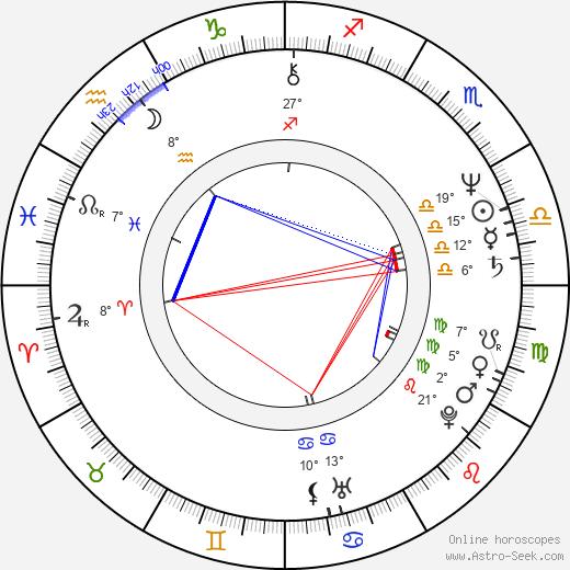 Richard Chaves birth chart, biography, wikipedia 2019, 2020