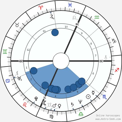 Richard Lloyd wikipedia, horoscope, astrology, instagram