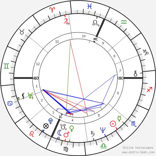 Richard Lloyd день рождения гороскоп, Richard Lloyd Натальная карта онлайн