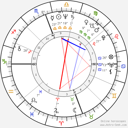 Roscoe Tanner birth chart, biography, wikipedia 2019, 2020