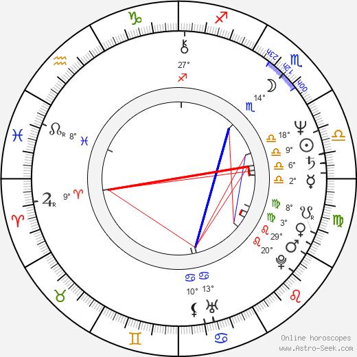 Steven R. McGlothen birth chart, biography, wikipedia 2020, 2021