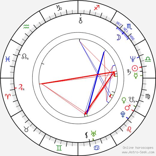 Steven R. McGlothen birth chart, Steven R. McGlothen astro natal horoscope, astrology