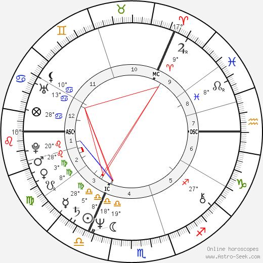 Sting birth chart, biography, wikipedia 2018, 2019