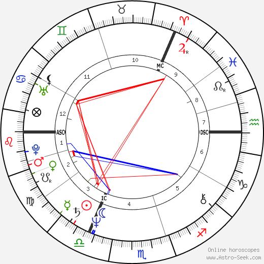 Стинг (значения) Sting день рождения гороскоп, Sting Натальная карта онлайн
