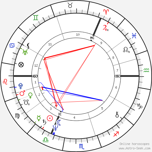 Sting astro natal birth chart, Sting horoscope, astrology