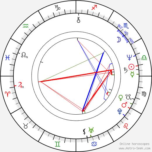 Tim Fywell день рождения гороскоп, Tim Fywell Натальная карта онлайн