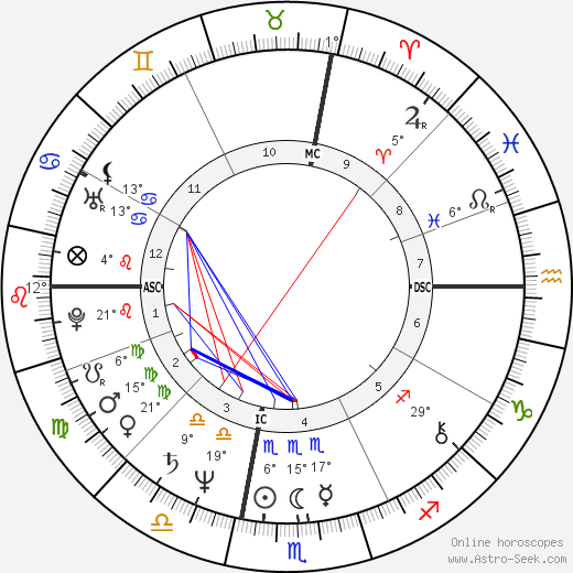 Tony Bettenhausen birth chart, biography, wikipedia 2019, 2020