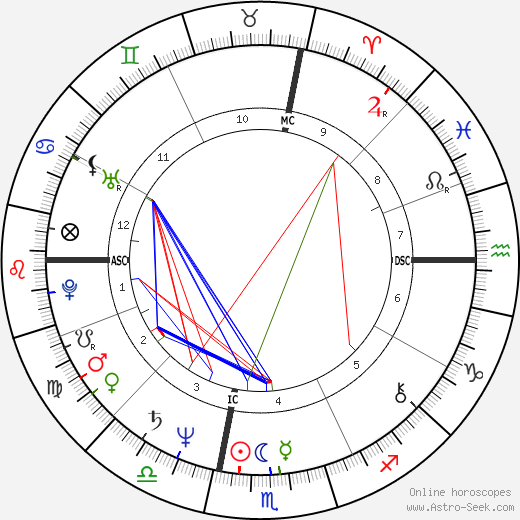 Tony Bettenhausen astro natal birth chart, Tony Bettenhausen horoscope, astrology