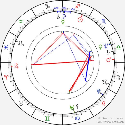 Andrea Tidona birth chart, Andrea Tidona astro natal horoscope, astrology