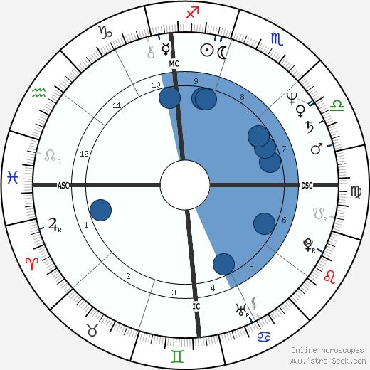 Barbara Morgan wikipedia, horoscope, astrology, instagram