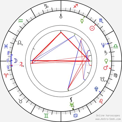 Bill Mantlo tema natale, oroscopo, Bill Mantlo oroscopi gratuiti, astrologia