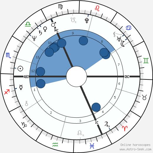 Brent Carver wikipedia, horoscope, astrology, instagram