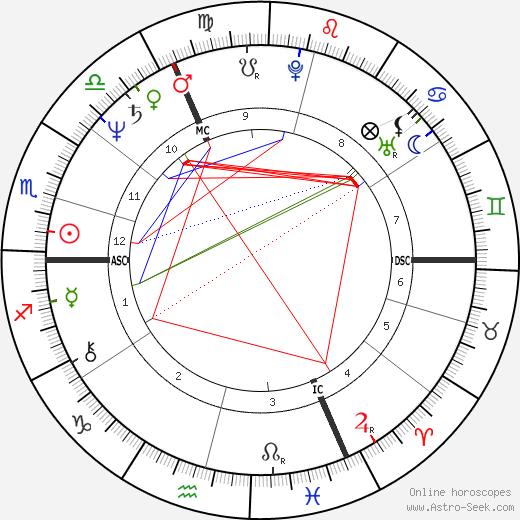 Brent Carver день рождения гороскоп, Brent Carver Натальная карта онлайн