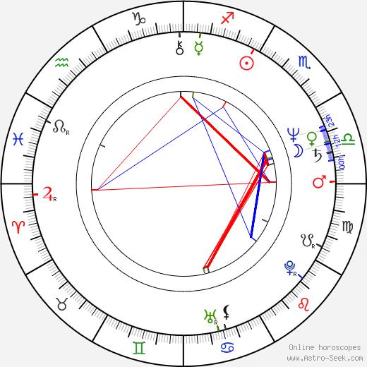 Charlaine Harris astro natal birth chart, Charlaine Harris horoscope, astrology