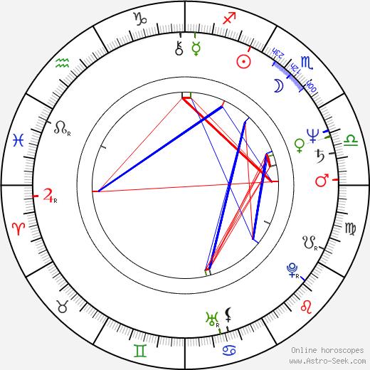 Charles H. Eglee birth chart, Charles H. Eglee astro natal horoscope, astrology