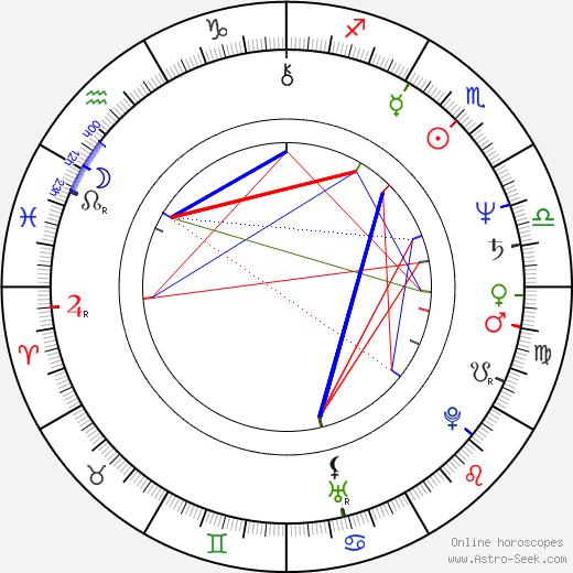 Christa Klass birth chart, Christa Klass astro natal horoscope, astrology