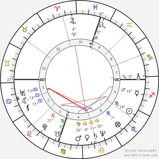 Dean Paul Martin birth chart, biography, wikipedia 2018, 2019