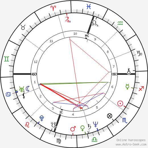 Dean Paul Martin astro natal birth chart, Dean Paul Martin horoscope, astrology