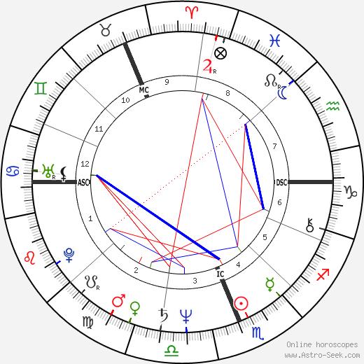 Dennis Allen день рождения гороскоп, Dennis Allen Натальная карта онлайн