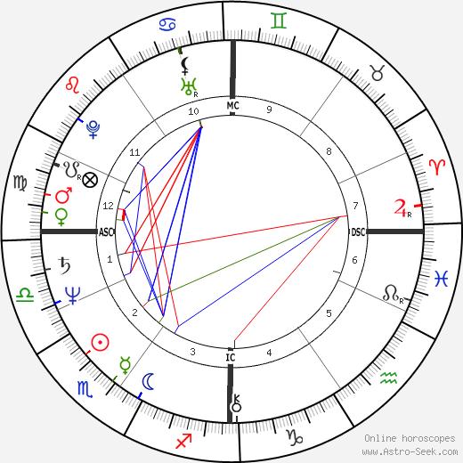 Fabrice Luchini astro natal birth chart, Fabrice Luchini horoscope, astrology