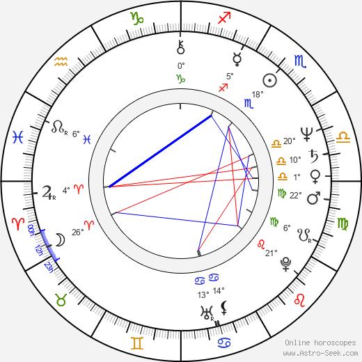 Fuzzy Zoeller birth chart, biography, wikipedia 2020, 2021