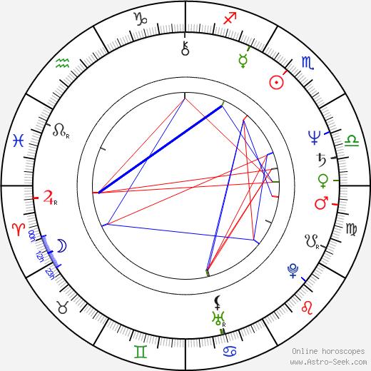 Fuzzy Zoeller birth chart, Fuzzy Zoeller astro natal horoscope, astrology