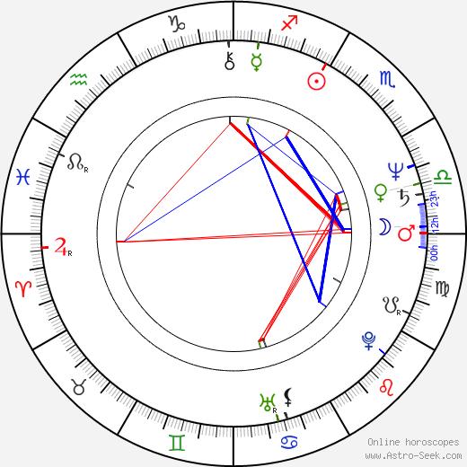 Ildikó Szabó tema natale, oroscopo, Ildikó Szabó oroscopi gratuiti, astrologia