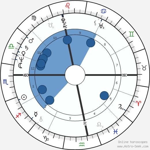 Ilona Staller wikipedia, horoscope, astrology, instagram