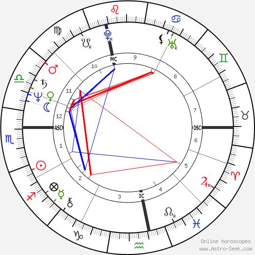 Чиччолина Ilona Staller день рождения гороскоп, Ilona Staller Натальная карта онлайн