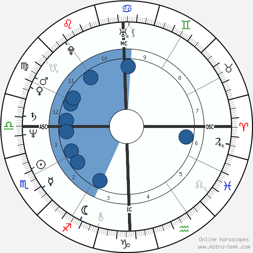 Jeremy Menuhin wikipedia, horoscope, astrology, instagram