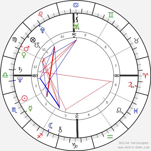 Jeremy Menuhin tema natale, oroscopo, Jeremy Menuhin oroscopi gratuiti, astrologia