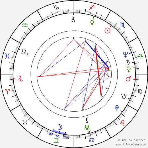 Джудит Чапман Judith Chapman день рождения гороскоп, Judith Chapman Натальная карта онлайн