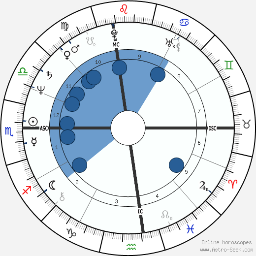 Kathy Hammond wikipedia, horoscope, astrology, instagram