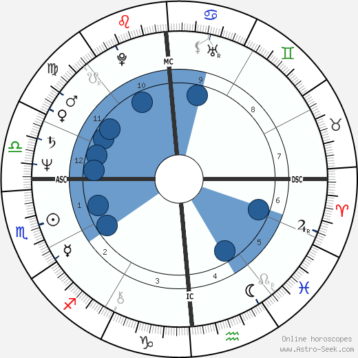 Lawrence O'Donnell wikipedia, horoscope, astrology, instagram