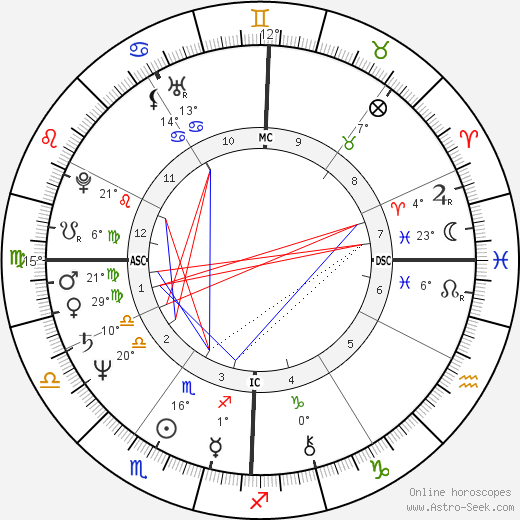 Lou Ferrigno birth chart, biography, wikipedia 2018, 2019