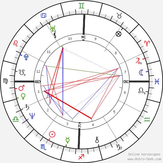 Lou Ferrigno astro natal birth chart, Lou Ferrigno horoscope, astrology